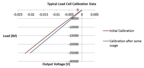 Figure 1: Typical Load Cell Calibration Data